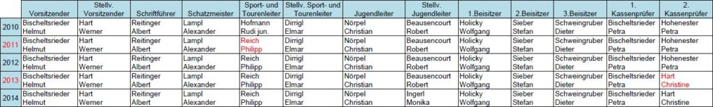 Vorstandschaft 2009-2014